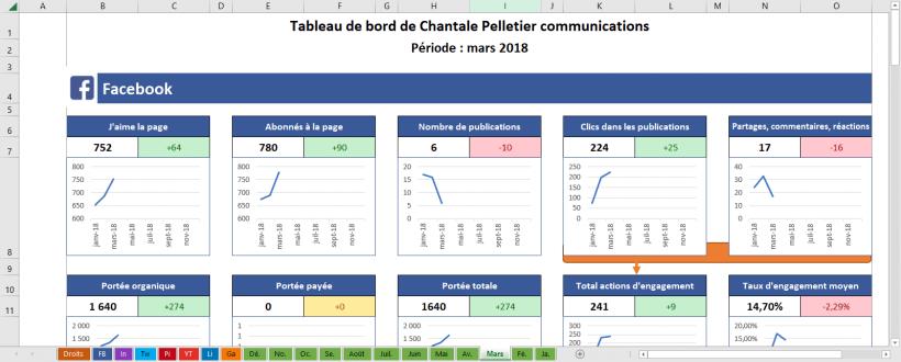 Tableau de bord Excel – Statistiques des médias sociaux