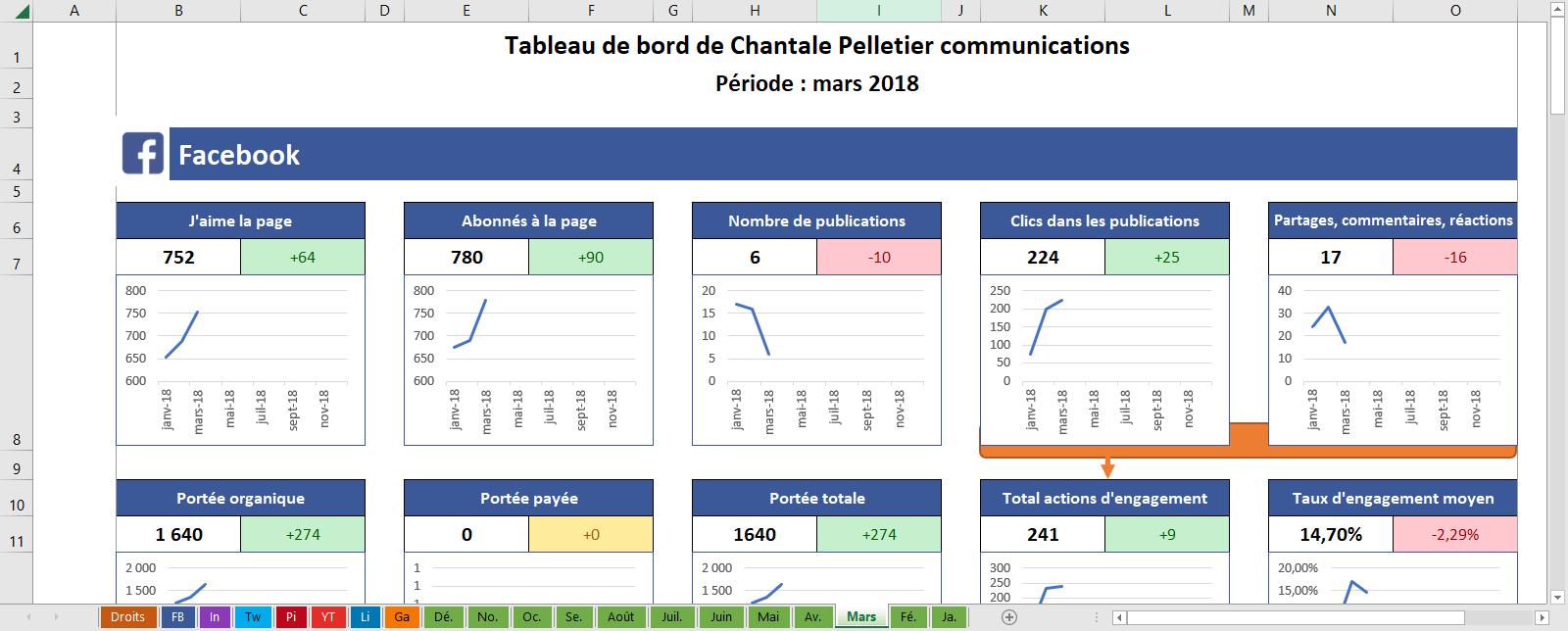 Analyse Des Medias Sociaux Tableau De Bord Gratuit Chantale Pelletier